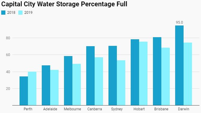 Australia Water Storage
