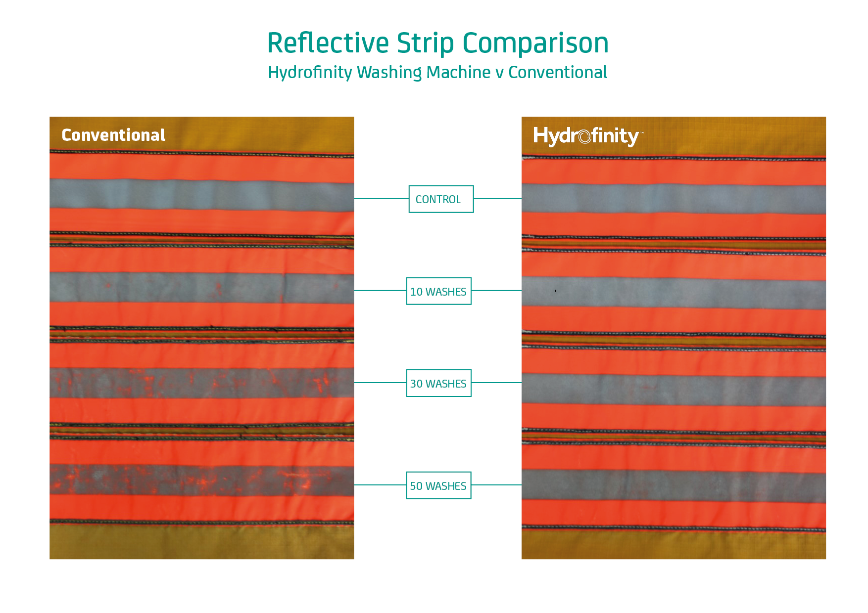 Reflective strip comparison